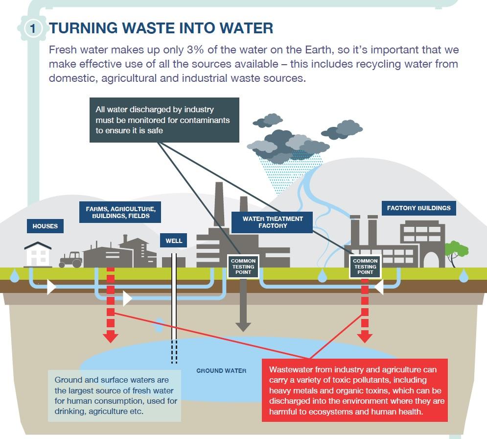 Convirtiendo residuos en agua - estándares regulatorios